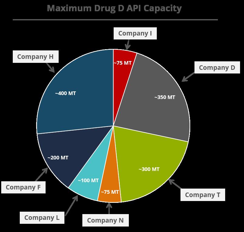 API Capacity